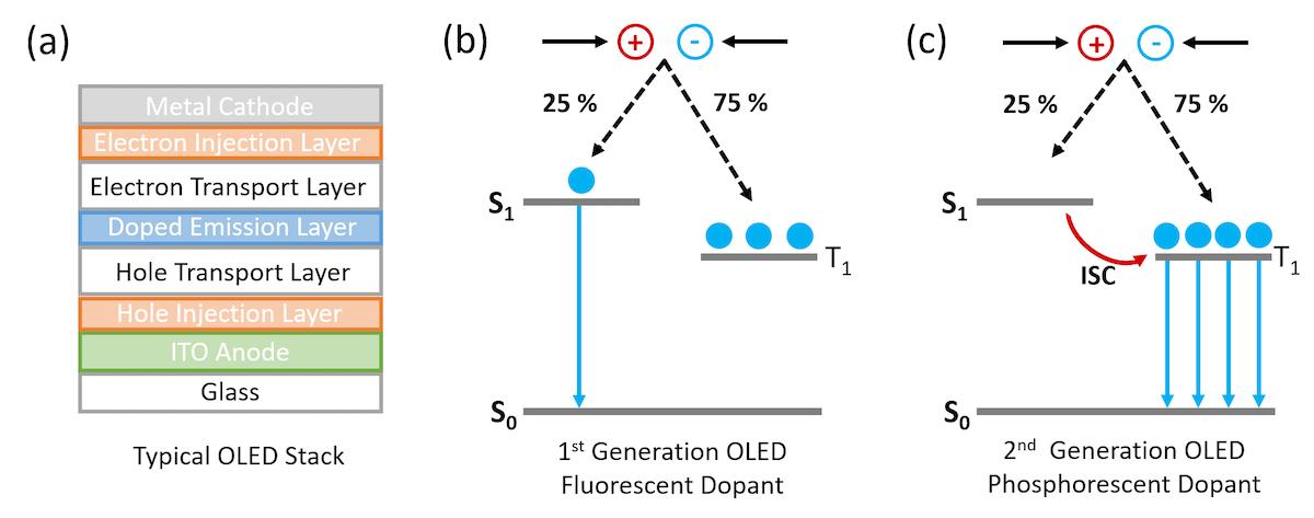 Electroluminescence-Photoluminescence-Spectroscopy-Phosphorescent-Organic-Light-Emitting-Diode