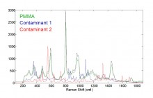 Raman spectra using the Morphologi G3-ID