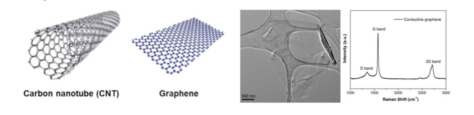 Graphene-and-Carbon-Nanotube-Launched-by-Creative-Diagnostics-for-Bio-applications